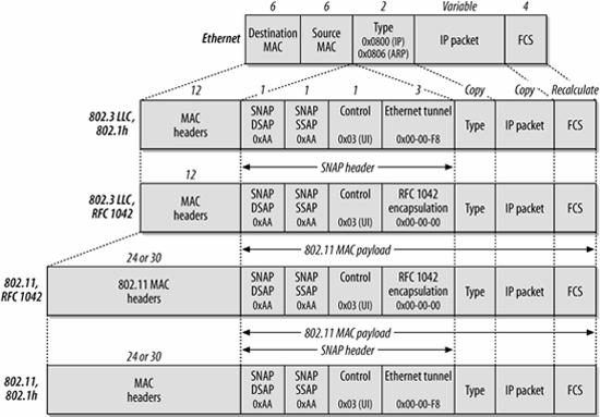 802.11 Network Structures - SarWiki