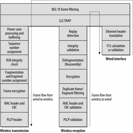 802.11 Network Structures -