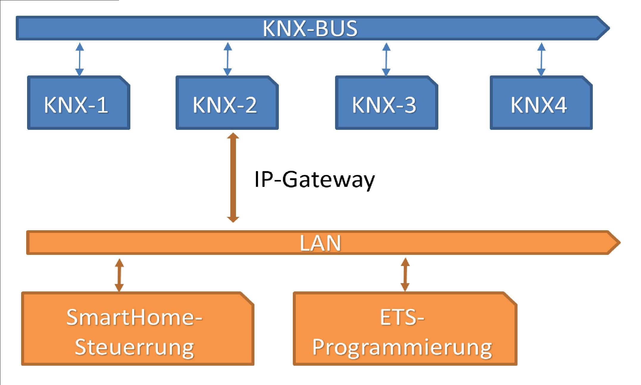 Smart Home (KNX) - SarWiki